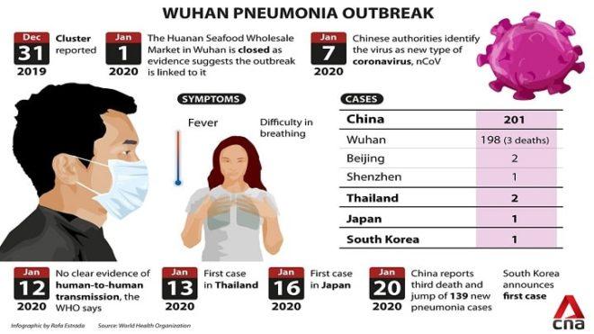 Reality of Chinese Virus