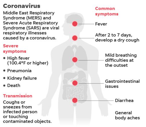 Characteristics of infected coronaviruses based on symptoms