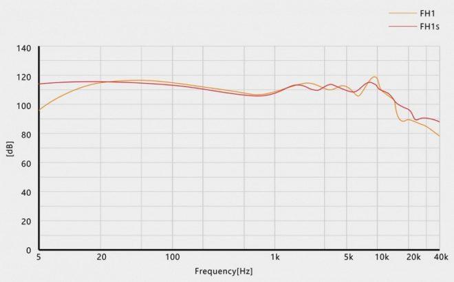FiiO FH1s Hybrid Earphones In-depth Review 8