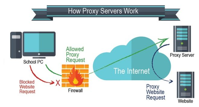 What is a Proxy, Disable Proxy Scripts in Chrome 2